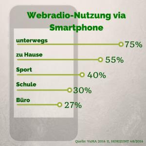 Webradio-Nutzung via Smartphone