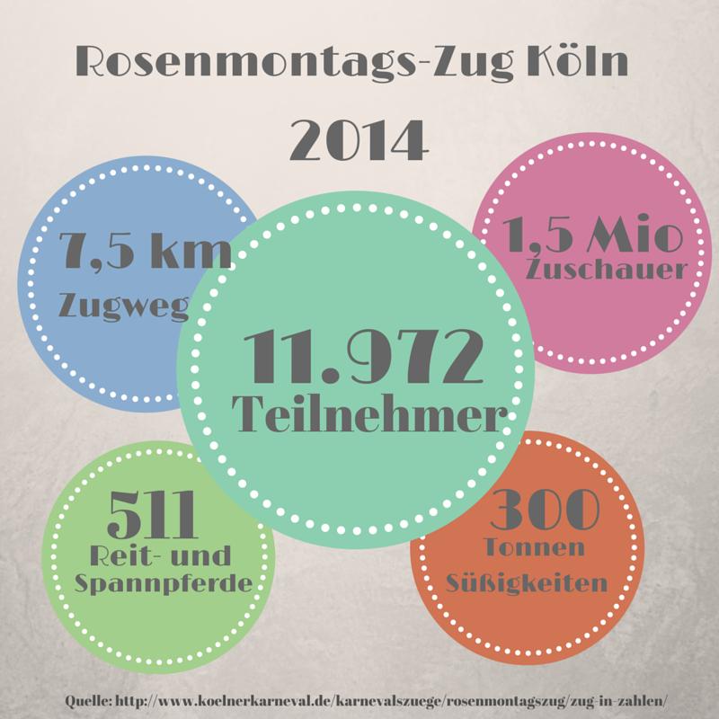 KW 07 Fun Facts Fasching 2014