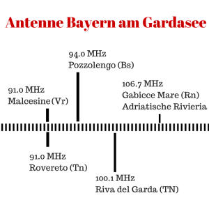 KW 21 Deutsch-sprachiges Radio -Antenne Bayern am Gardasee