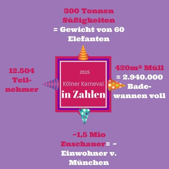 Kölner Karneval in Zahlen