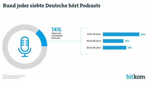 Grafik Podcast