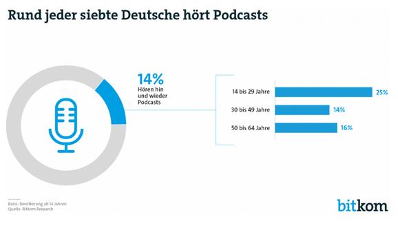 Grafik Podcast