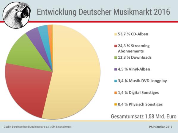 kw_06_entwicklung-deutscher-musikmarkt-2016