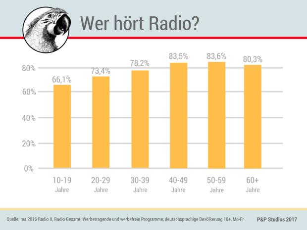 Was Sie über Radio als Werbemedium wissen sollten