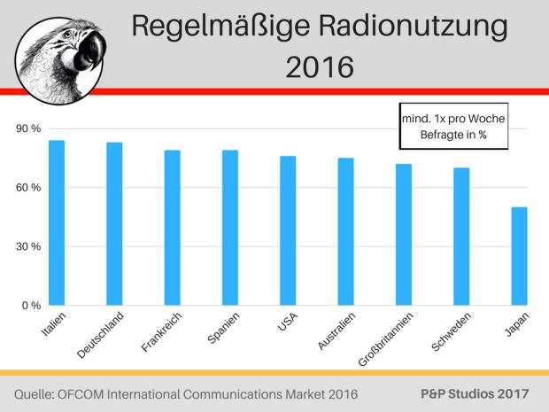 Regelmäßige Radionutzung 2016 weltweit