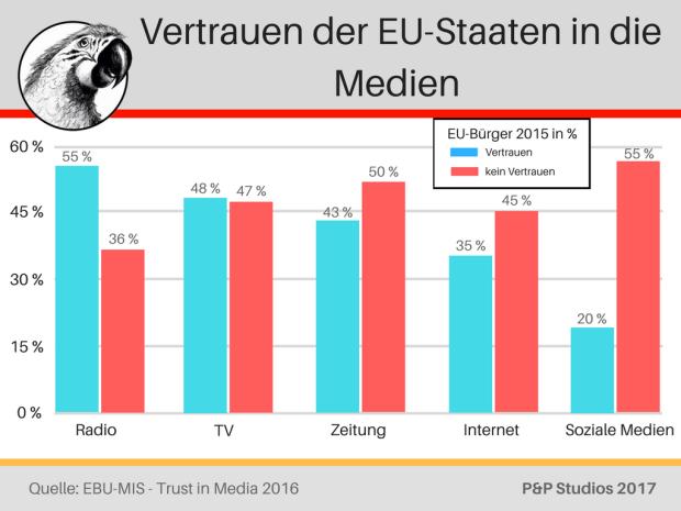 Vertrauen der EU-Staaten in die Medien