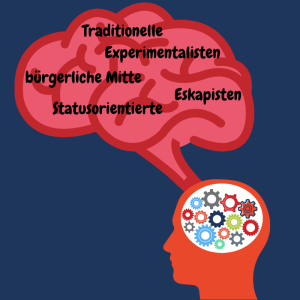 Psychografisches Marketing beispielhaft erklärt