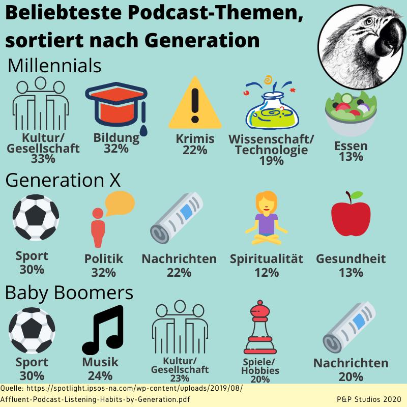 Podcast-Nutzung: Der Generationen-Unterschied